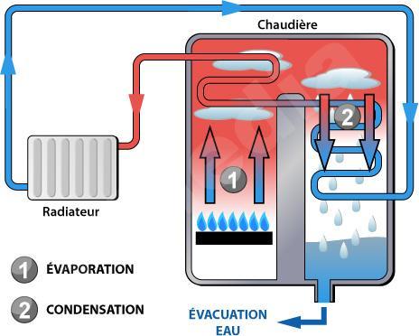 chaudiere-a-condensation-schema